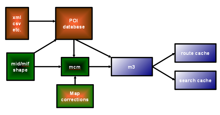 map_generation_process_overview
